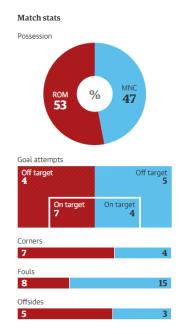 match stats roma manchester city